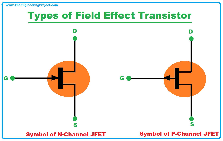 Field Effect Transistor, definition of Field Effect Transistor, what is Field Effect Transistor, types of Field Effect Transistor, FET, Characteristics of Field Effect Transistor, Applications of Field Effect Transistor, working of Field Effect Transistor