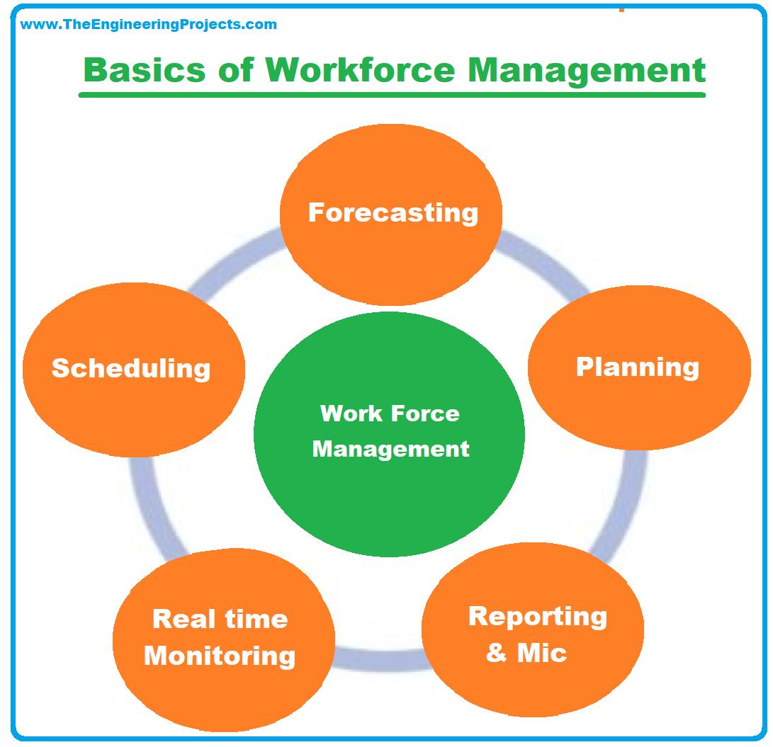 Workforce Management, what is Workforce Management, definition of Workforce Management, types of Workforce Management, Workforce Management system, Workforce Management courses, Workforce Management jobs, Workforce Management software