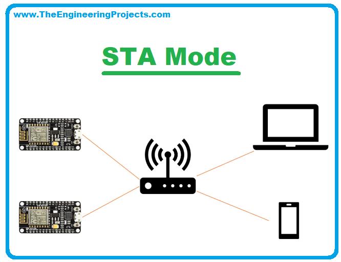 ESP8266-Knowing WiFi Modes, STA Mode, ESP8266 wifi modes, ESP8266 configuration, Access Point Mode