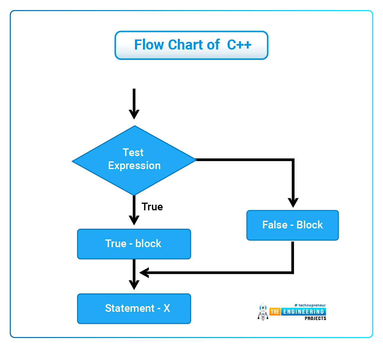 Uses of C++, Introduction to C++, Features of C++, Basic concepts of C++, syntax of C++, Comments in C++, Modifiers in C++