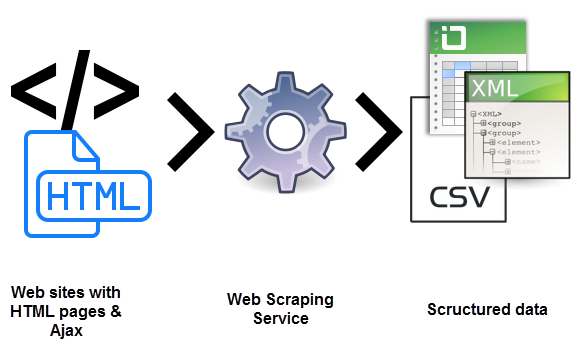 An Overview of Content Scraping Protection, content scrapping