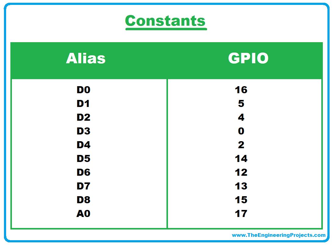 ESP8266, NodeMCU GPIOs, ESP-12 modules ,ESP-12 pins, ESP8266 datasheet, Main functions for GPIO in the Arduino IDE,